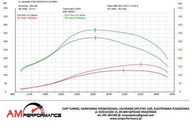 FIAT DUCATO 2.3 120KM - CSE60VC